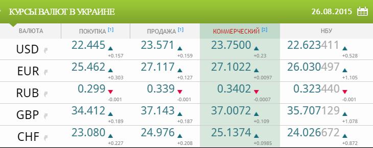 В Украине доллар вырос в 3